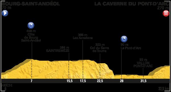 Profil contre la montre Caverne du Pont d'Arc